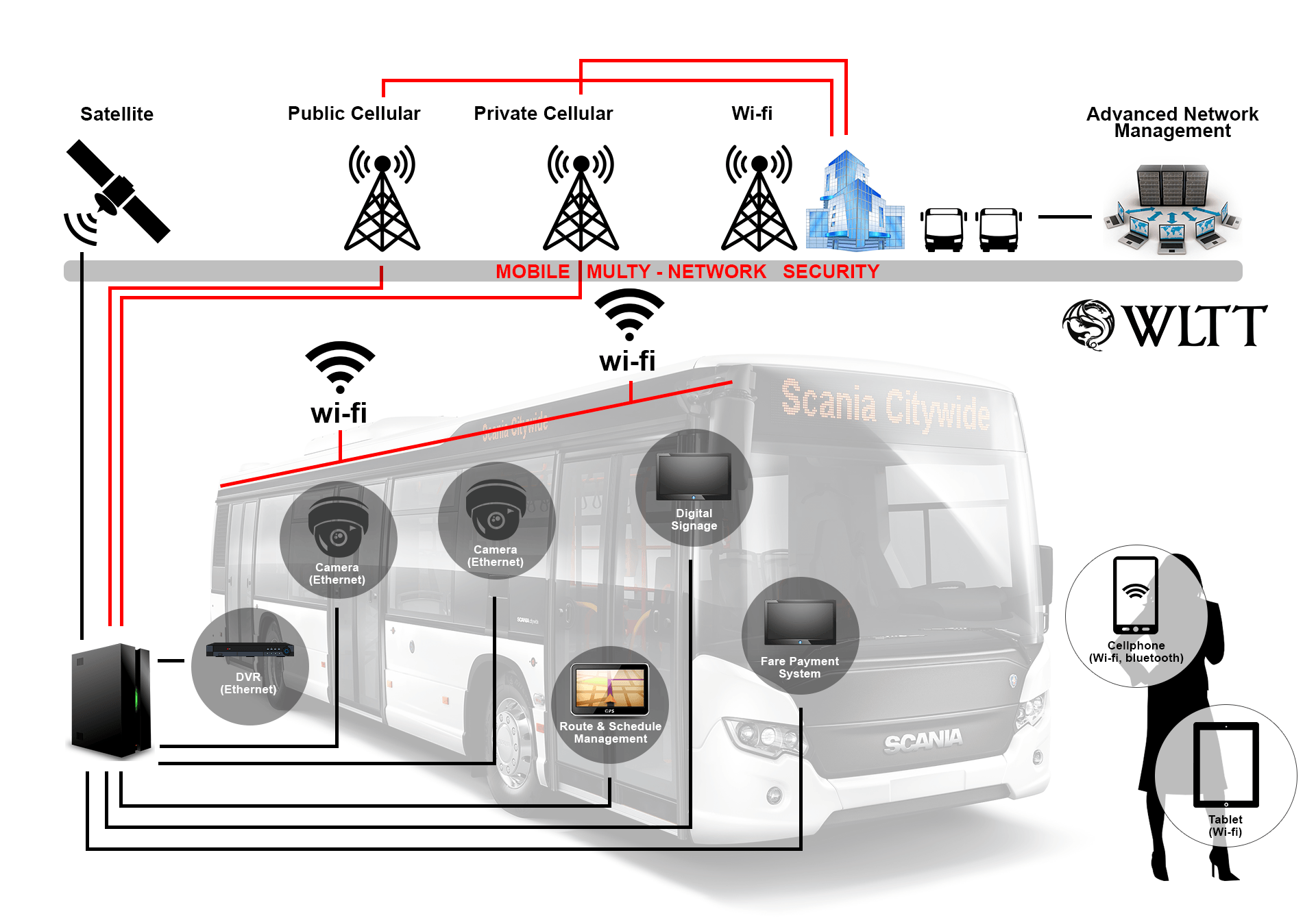 Bus  - cloud video surveillance for business