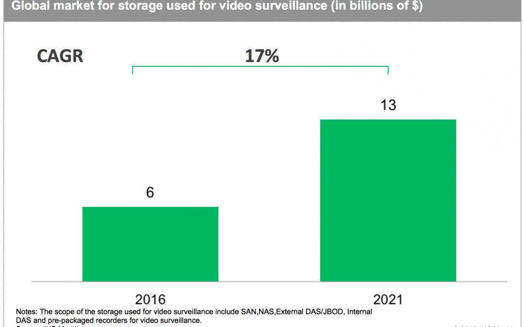 Report: Convergence of ICT and video surveillance technologies accelerating. VSaaS