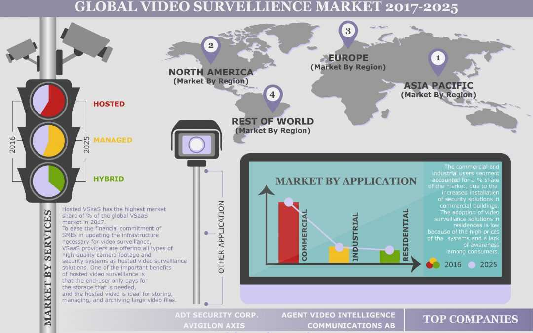 GLOBAL VIDEO SURVEILLANCE AS A SERVICE (VSAAS) MARKET FORECAST 2017-2025