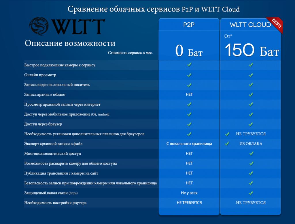 P2P vs VSaaS