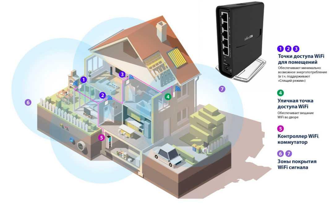 Усиление WiFi сигнала в частном доме. WLTT Co..,Ltd